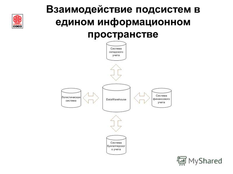 Взаимодействие подсистем в едином информационном пространстве