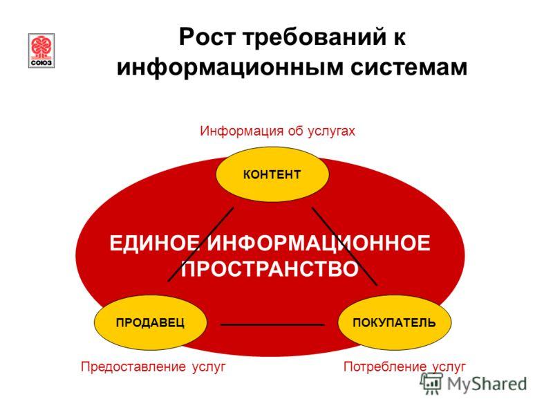 ЕДИНОЕ ИНФОРМАЦИОННОЕ ПРОСТРАНСТВО Рост требований к информационным системам ПРОДАВЕЦПОКУПАТЕЛЬ КОНТЕНТ Информация об услугах Предоставление услугПотребление услуг