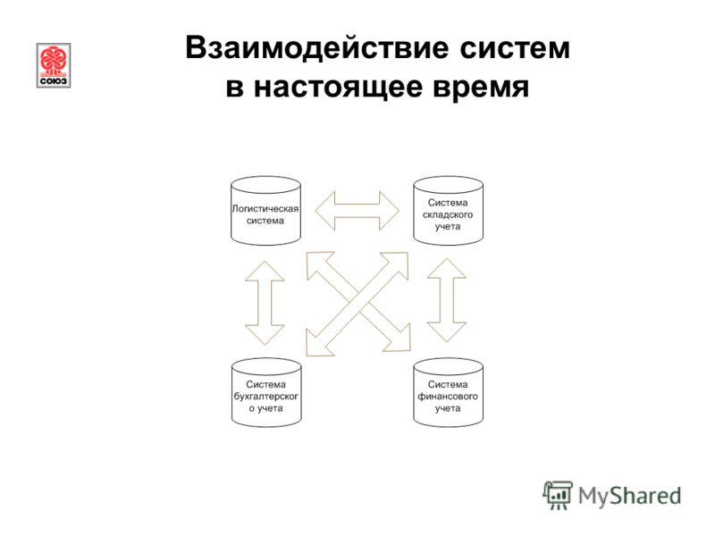 Взаимодействие систем в настоящее время