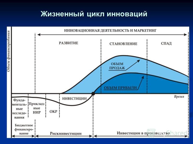 Жизненный цикл инноваций