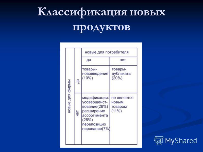 Классификация новых продуктов