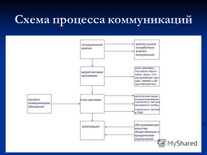 Схема процесса коммуникаций