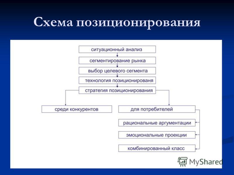 Схема позиционирования