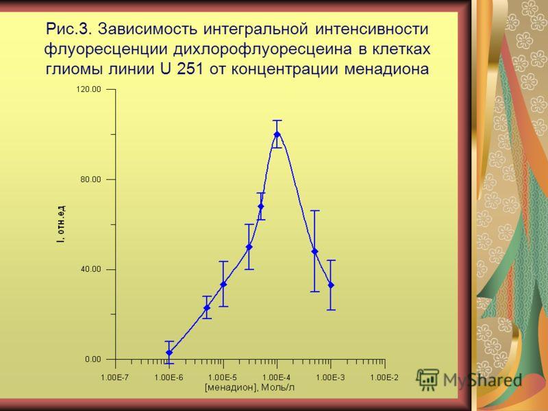 Рис.3. Зависимость интегральной интенсивности флуоресценции дихлорофлуоресцеина в клетках глиомы линии U 251 от концентрации менадиона