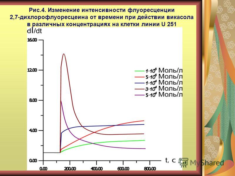 Рис.4. Изменение интенсивности флуоресценции 2,7-дихлорофлуоресцеина от времени при действии викасола в различных концентрациях на клетки линии U 251