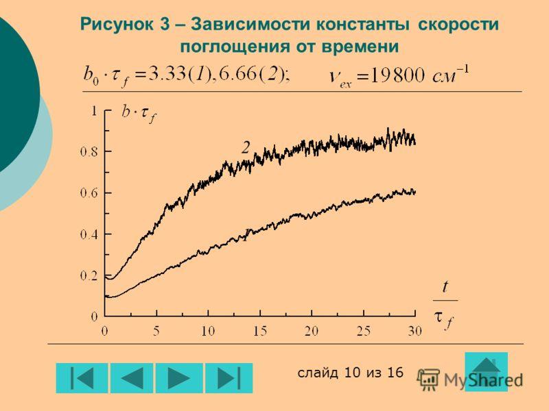 Рисунок 3 – Зависимости константы скорости поглощения от времени 2121 слайд 10 из 16