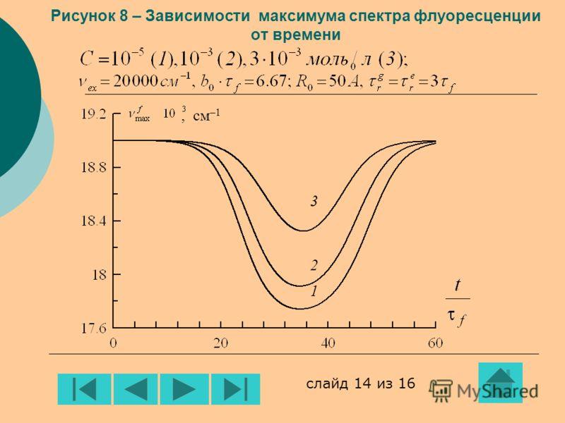 , см –1 321321 Рисунок 8 – Зависимости максимума спектра флуоресценции от времени слайд 14 из 16