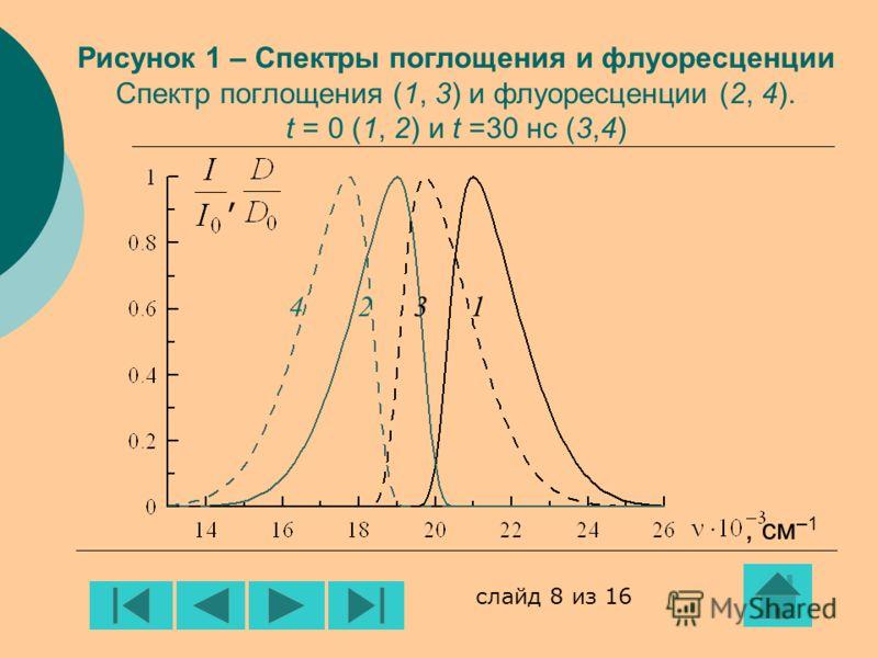 ,, см –1 Рисунок 1 – Спектры поглощения и флуоресценции Спектр поглощения (1, 3) и флуоресценции (2, 4). t = 0 (1, 2) и t =30 нс (3,4) 4231 слайд 8 из 16