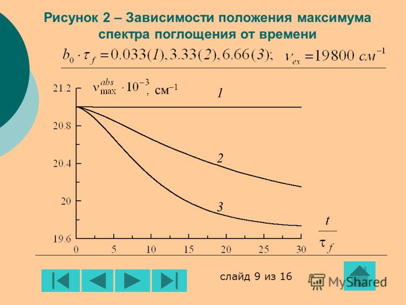 Рисунок 2 – Зависимости положения максимума спектра поглощения от времени, см –1 123123 слайд 9 из 16