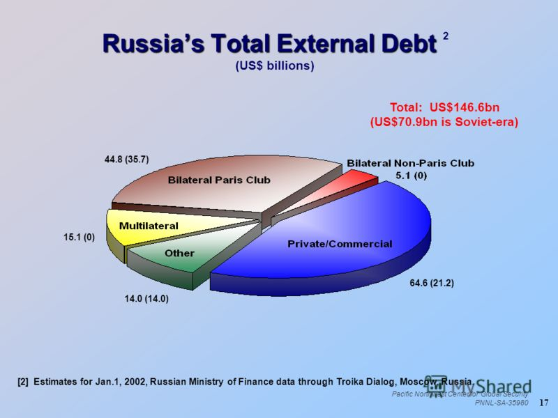 17 Pacific Northwest Center for Global Security PNNL-SA-35980 Russias Total External Debt Russias Total External Debt 2 (US$ billions) Total: US$146.6bn (US$70.9bn is Soviet-era) [2] Estimates for Jan.1, 2002, Russian Ministry of Finance data through