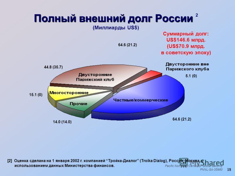 18 Pacific Northwest Center for Global Security PNNL-SA-35980 Полный внешний долг России Полный внешний долг России 2 (Миллиарды US$) Суммарный долг: US$146.6 млрд. (US$70.9 млрд. в советскую эпоху) [2] Оценка сделана на 1 января 2002 г. компанией Тр