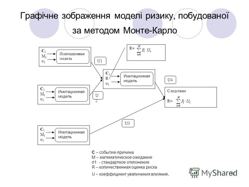 14 Графічне зображення моделі ризику, побудованої за методом Монте-Карло С1М1σ1С1М1σ1 Следствие R= U1 U2U2 Имитационная модель U3 U4U4 С1М1σ1С1М1σ1 Имитационная модель С1М1σ1С1М1σ1 С1Rσ1С1Rσ1 R= С – событие-причина М – математическое ожидание σ1 - ст