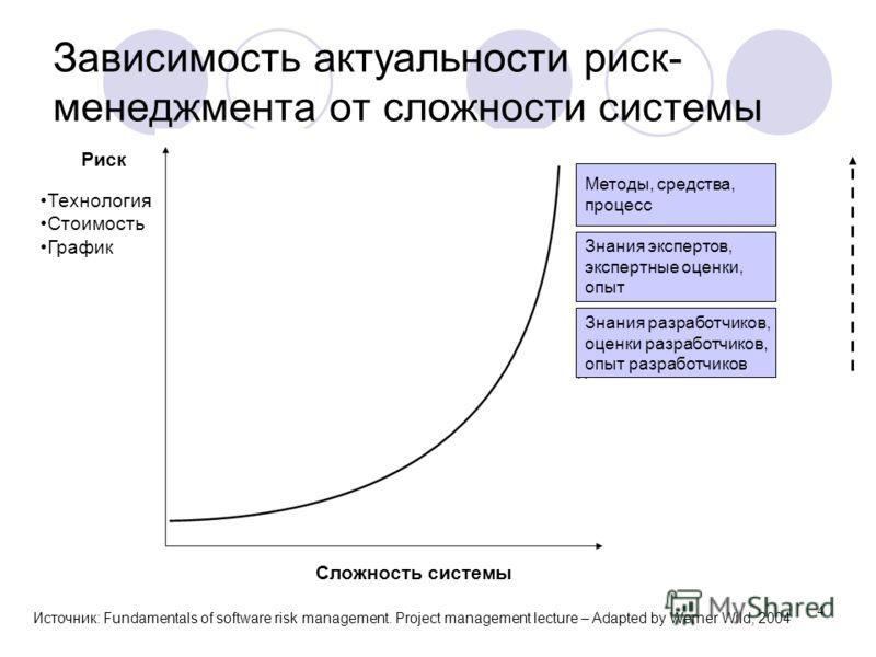 4 Зависимость актуальности риск- менеджмента от сложности системы Риск Технология Стоимость График Сложность системы Методы, средства, процесс Знания экспертов, экспертные оценки, опыт Знания разработчиков, оценки разработчиков, опыт разработчиков Ис