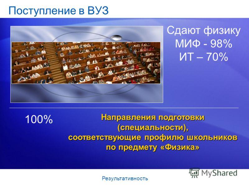 Поступление в ВУЗ 100% Сдают физику МИФ - 98% ИТ – 70% Результативность Направления подготовки (специальности), соответствующие профилю школьников по предмету «Физика»