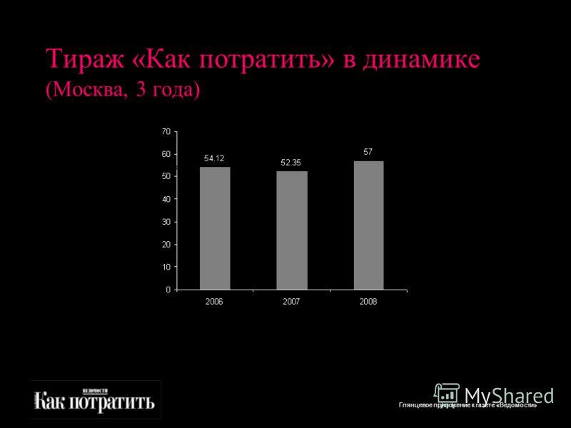 Глянцевое приложение к газете «Ведомости» Тираж «Как потратить» в динамике (Москва, 3 года) тысячи экз. 05