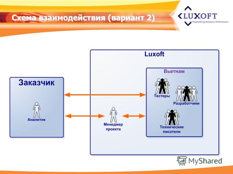 Схема взаимодействия (вариант 2)