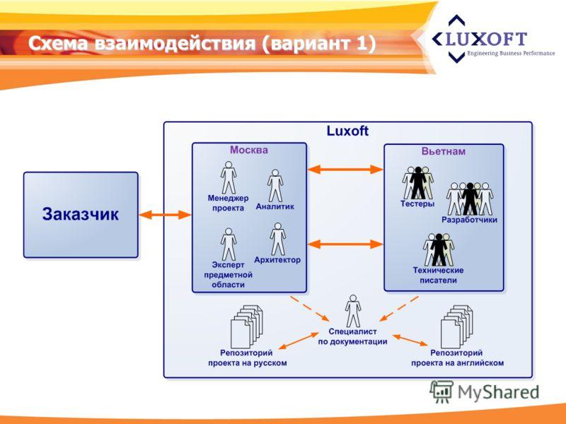 Схема взаимодействия (вариант 1)
