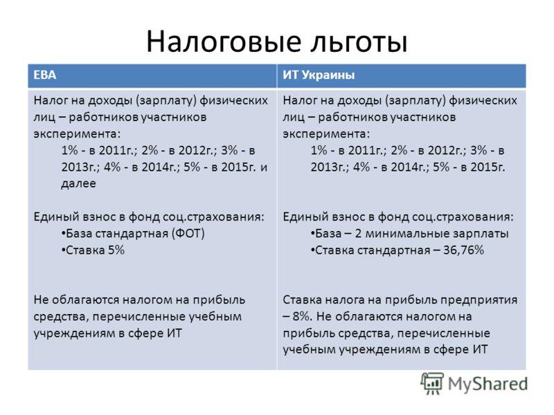 Налоговые льготы ЕВАИТ Украины Налог на доходы (зарплату) физических лиц – работников участников эксперимента: 1% - в 2011г.; 2% - в 2012г.; 3% - в 2013г.; 4% - в 2014г.; 5% - в 2015г. и далее Единый взнос в фонд соц.страхования: База стандартная (ФО