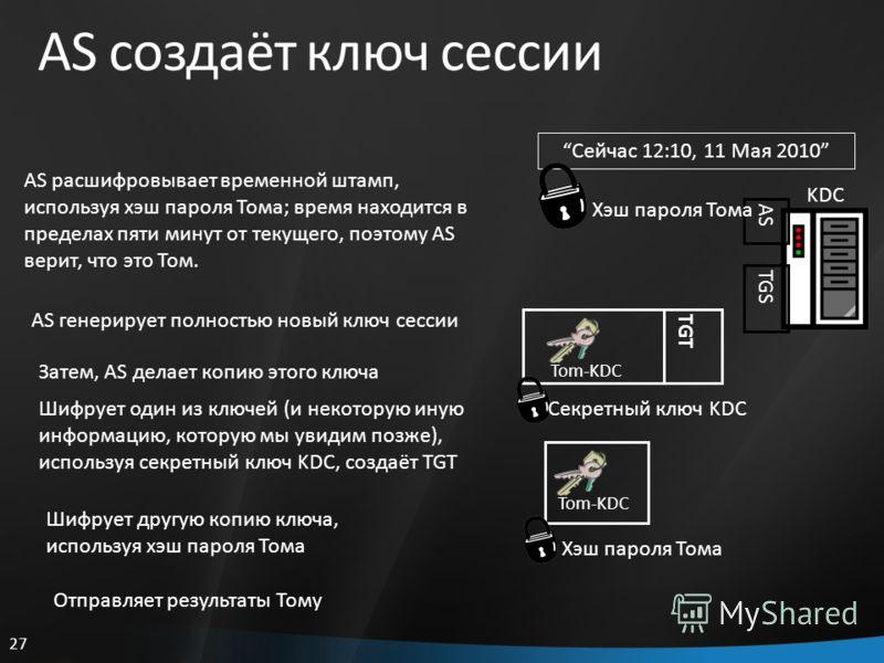 27 AS создаёт ключ сессии Затем, AS делает копию этого ключа Tom-KDC KDC AS TGS Сейчас 12:10, 11 Мая 2010 Хэш пароля Тома AS расшифровывает временной штамп, используя хэш пароля Тома; время находится в пределах пяти минут от текущего, поэтому AS вери
