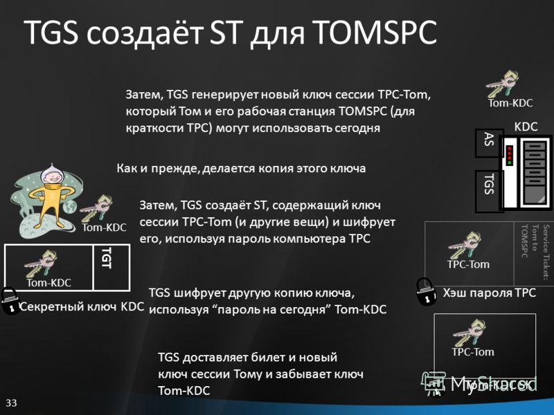 33 TGS создаёт ST для TOMSPC Service Ticket:Tom toTOMSPC Хэш пароля TPC KDC AS TGS TGT Секретный ключ KDC Tom-KDC TPC-Tom Tom-KDC SK TPC-Tom Затем, TGS генерирует новый ключ сессии TPC-Tom, который Том и его рабочая станция TOMSPC (для краткости TPC)