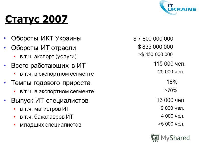 Статус 2007 Обороты ИКТ Украины Обороты ИТ отрасли в т.ч. экспорт (услуги) Всего работающих в ИТ в т.ч. в экспортном сегменте Темпы годового прироста в т.ч. в экспортном сегменте Выпуск ИТ специалистов в т.ч. магистров ИТ в т.ч. бакалавров ИТ младших