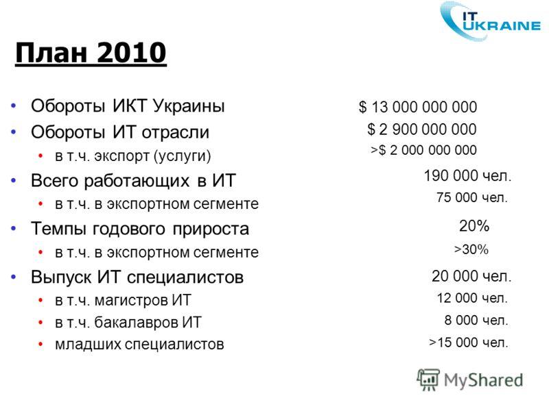 План 2010 Обороты ИКТ Украины Обороты ИТ отрасли в т.ч. экспорт (услуги) Всего работающих в ИТ в т.ч. в экспортном сегменте Темпы годового прироста в т.ч. в экспортном сегменте Выпуск ИТ специалистов в т.ч. магистров ИТ в т.ч. бакалавров ИТ младших с