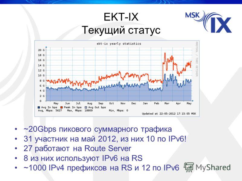 EKT-IX Текущий статус ~20Gbps пикового суммарного трафика 31 участник на май 2012, из них 10 по IPv6! 27 работают на Route Server 8 из них используют IPv6 на RS ~1000 IPv4 префиксов на RS и 12 по IPv6