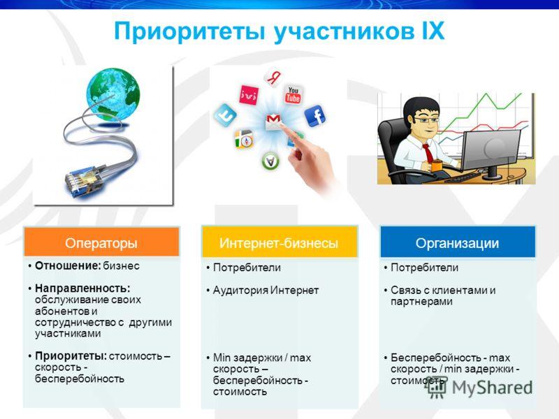 Приоритеты участников IX Операторы Отношение: бизнес Направленность: обслуживание своих абонентов и сотрудничество с другими участниками Приоритеты: стоимость – скорость - бесперебойность Интернет-бизнесы Потребители Аудитория Интернет Min задержки /