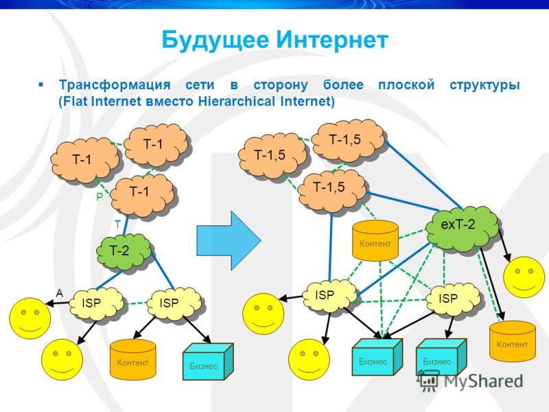 Будущее Интернет Трансформация сети в сторону более плоской структуры (Flat Internet вместо Hierarchical Internet) Т-1 T-1 Т-1 T-2 Контент Бизнес ISP Т-1,5 T-1,5 Т-1,5 exT-2 Контент Бизнес ISP Контент Бизнес P T A