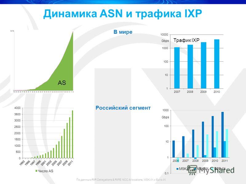 Динамика ASN и трафика IXP По данным RIR Delegations & RIPE NCC Allocations, MSK-IX и Euro-IX AS В мире Российский сегмент Gbps