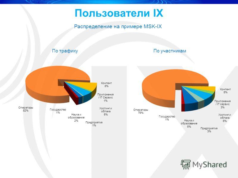 Пользователи IX Распределение на примере MSK-IX По трафику По участникам