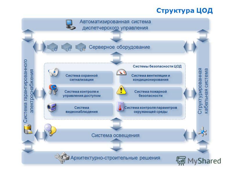 Структура ЦОД