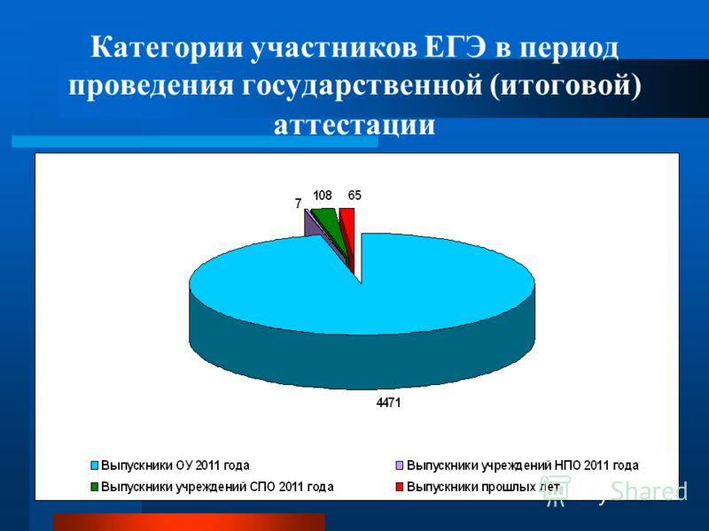 Категории участников ЕГЭ в период проведения государственной (итоговой) аттестации
