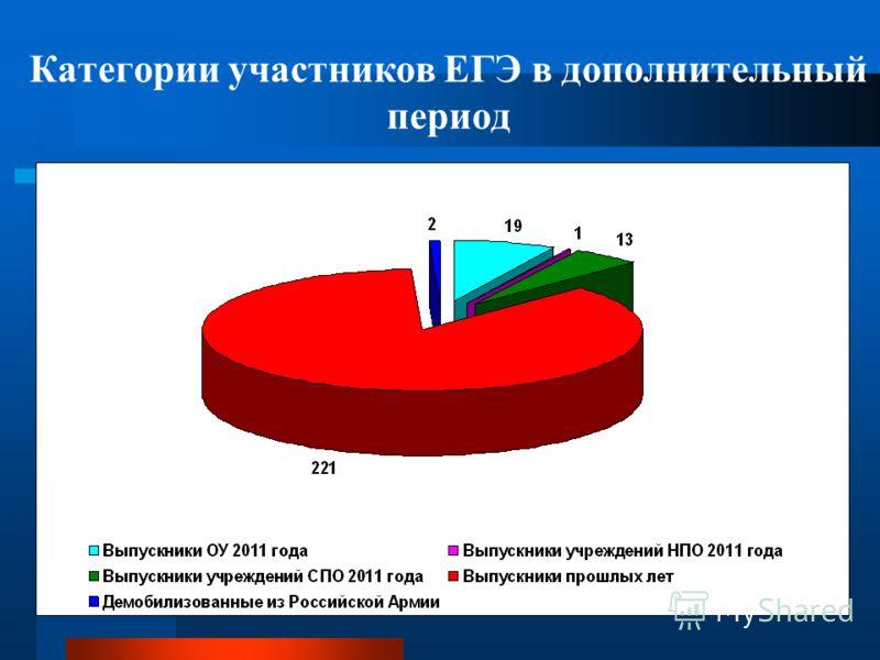 Категории участников ЕГЭ в дополнительный период