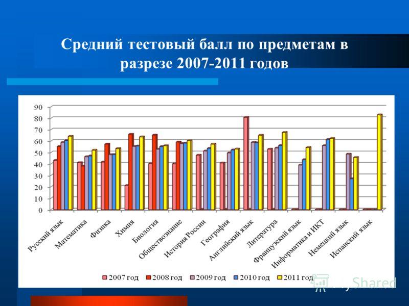 Средний тестовый балл по предметам в разрезе 2007-2011 годов
