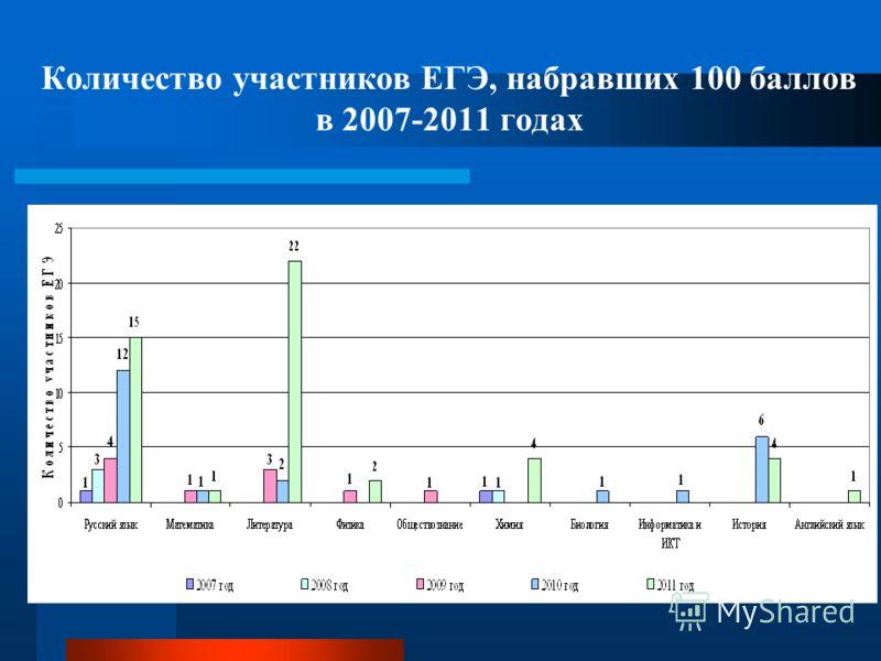 Количество участников ЕГЭ, набравших 100 баллов в 2007-2011 годах