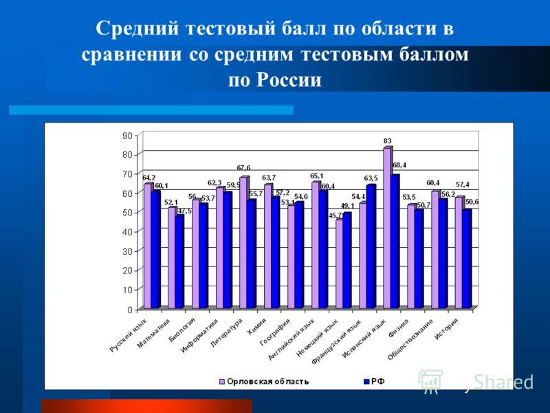 Средний тестовый балл по области в сравнении со средним тестовым баллом по России