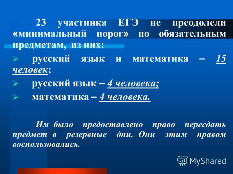 23 участника ЕГЭ не преодолели « минимальный порог » по обязательным предметам, из них: русский язык и математика – 15 человек; русский язык – 4 человека; математика – 4 человека. Им было предоставлено право пересдать предмет в резервные дни. Они эти