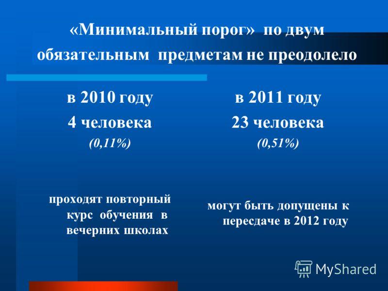 «Минимальный порог» по двум обязательным предметам не преодолело в 2010 году 4 человека (0,11%) проходят повторный курс обучения в вечерних школах в 2011 году 23 человека (0,51%) могут быть допущены к пересдаче в 2012 году