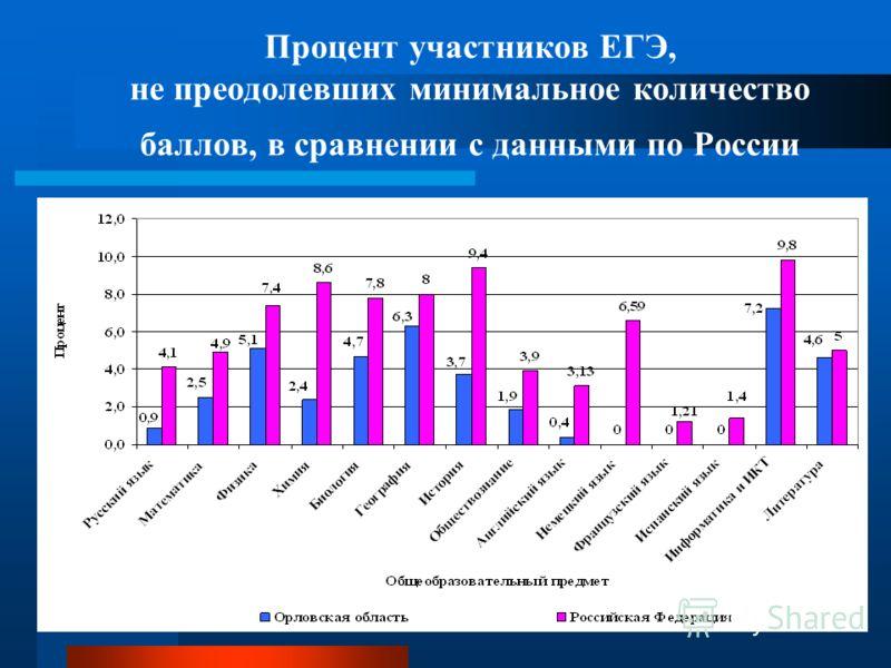 Процент участников ЕГЭ, не преодолевших минимальное количество баллов, в сравнении с данными по России