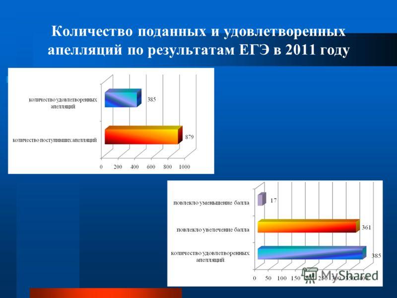Количество поданных и удовлетворенных апелляций по результатам ЕГЭ в 2011 году