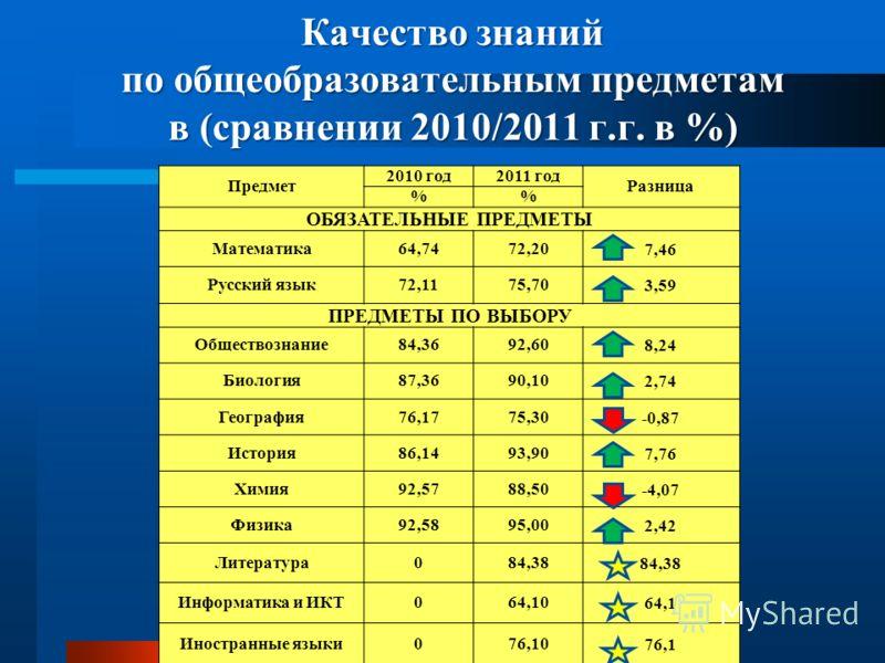 Качество знаний по общеобразовательным предметам в (сравнении 2010/2011 г.г. в %) Предмет 2010 год2011 год Разница % ОБЯЗАТЕЛЬНЫЕ ПРЕДМЕТЫ Математика64,7472,207,46 Русский язык72,1175,703,59 ПРЕДМЕТЫ ПО ВЫБОРУ Обществознание84,3692,608,24 Биология87,