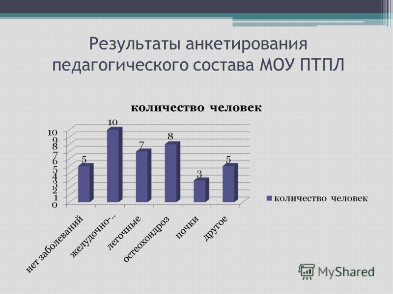 Результаты анкетирования педагогического состава МОУ ПТПЛ