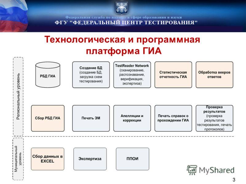 Технологическая и программная платформа ГИА 3 3