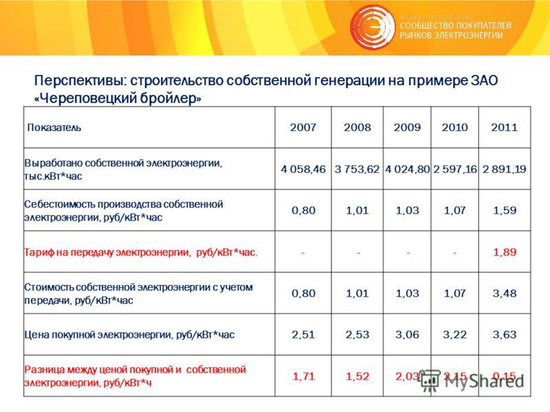 Перспективы: строительство собственной генерации на примере ЗАО «Череповецкий бройлер» Показатель20072008200920102011 Выработано собственной электроэнергии, тыс.кВт*час 4 058,463 753,624 024,802 597,162 891,19 Себестоимость производства собственной э