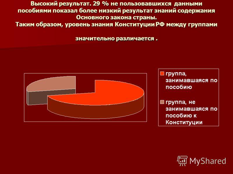 Высокий результат. 29 % не пользовавшихся данными пособиями показал более низкий результат знаний содержания Основного закона страны. Таким образом, уровень знания Конституции РФ между группами значительно различается.