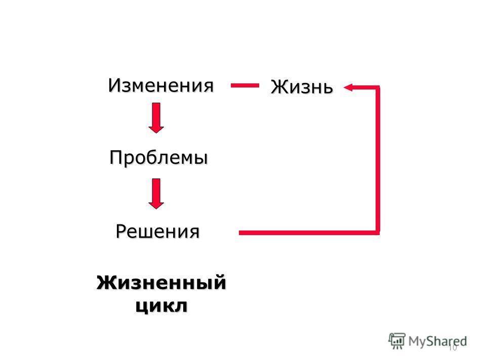 Изменения Проблемы Решения Жизнь Жизненный цикл 10