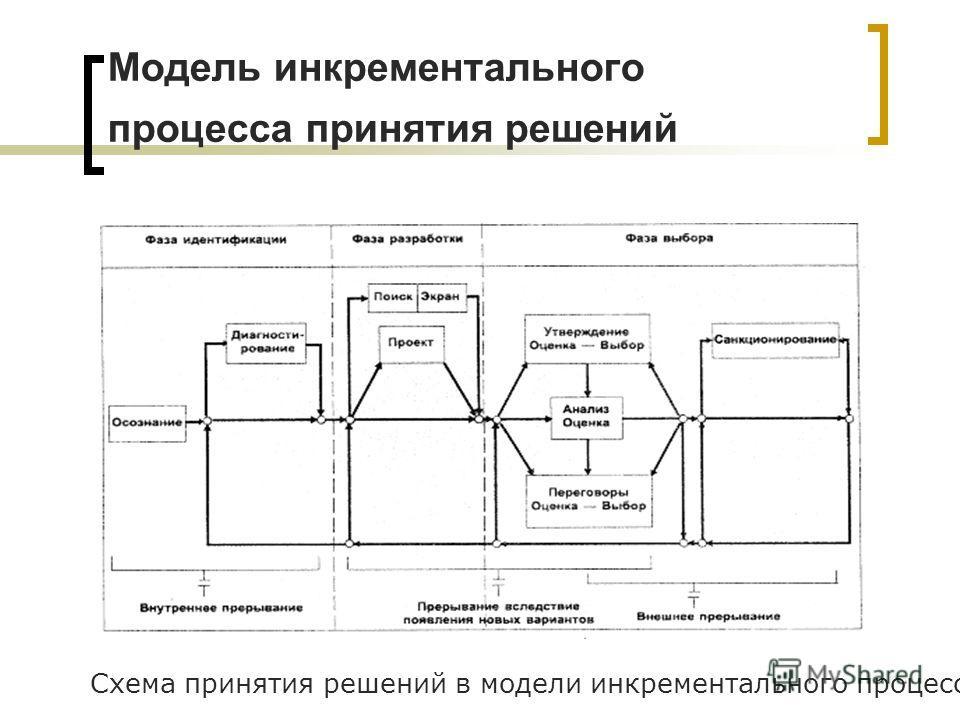 Модель инкрементального процесса принятия решений Схема принятия решений в модели инкрементального процесса