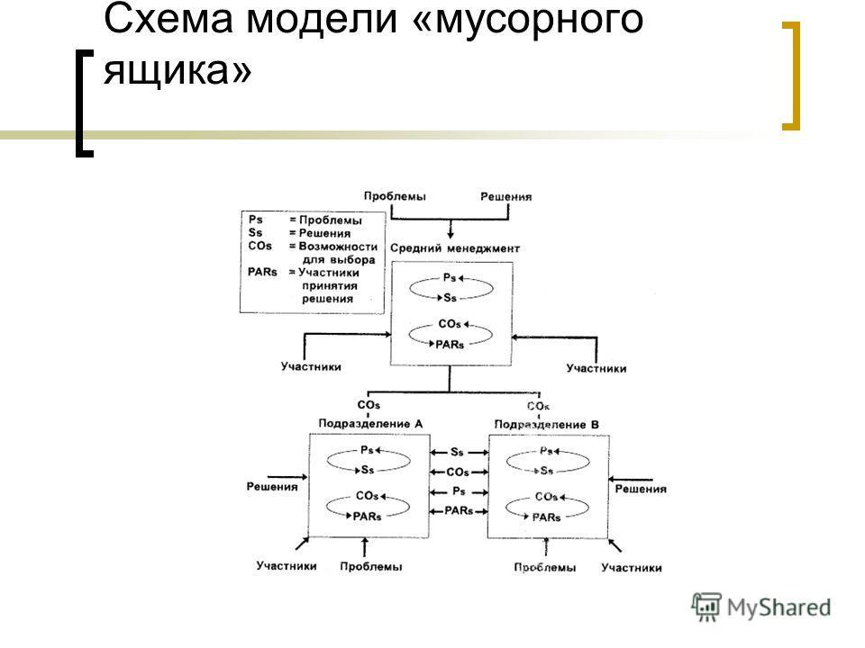 Схема модели «мусорного ящика»