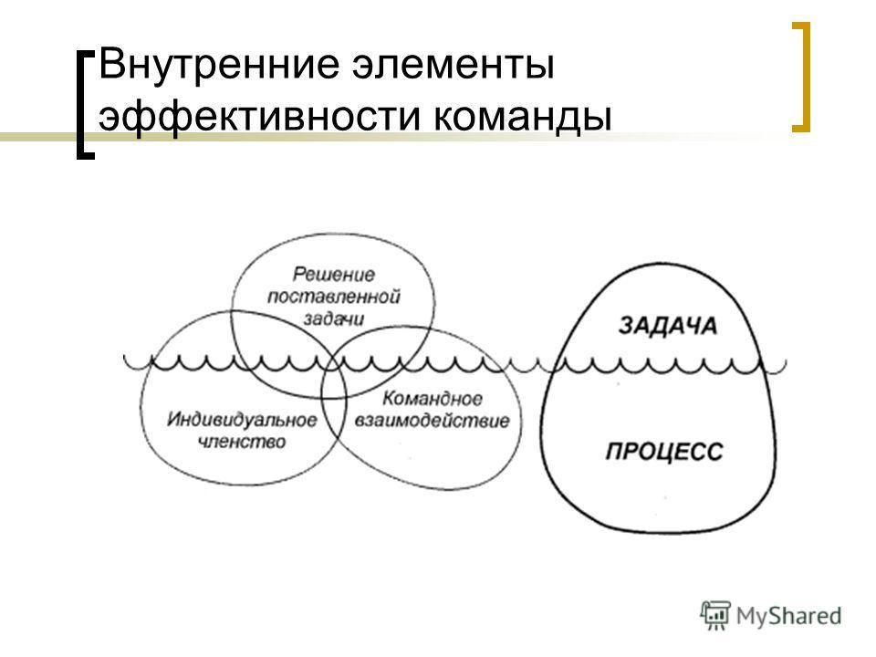 Внутренние элементы эффективности команды